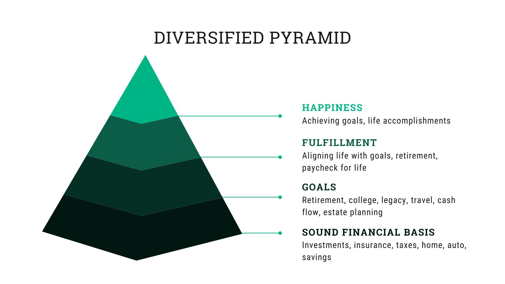 Beyond Financial Planning   DE   PA   Diversified