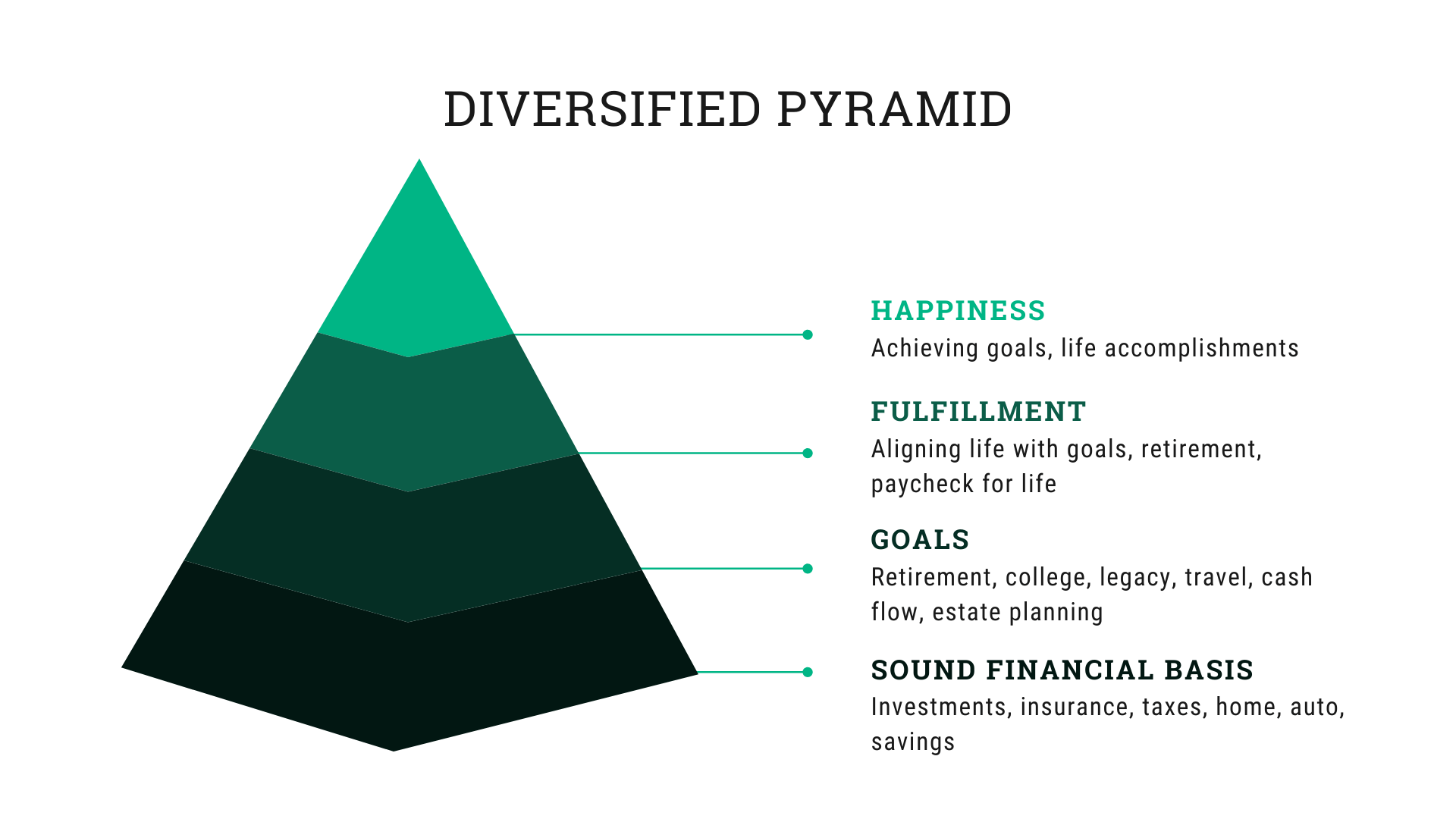 Beyond Financial Planning | DE | PA | Diversified Lifelong Advisors