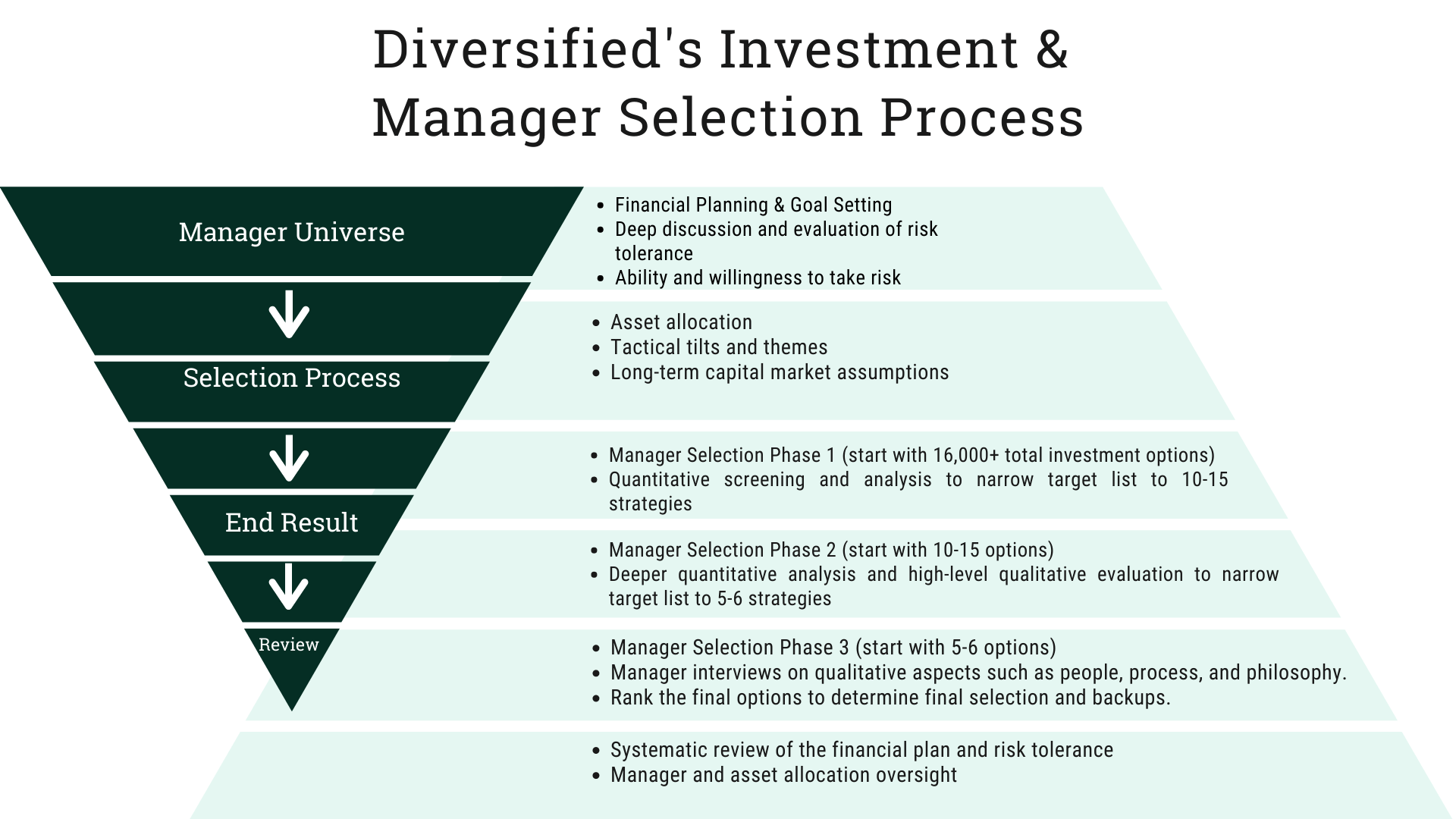 Diversified's Manager Selection Process(4)(1)